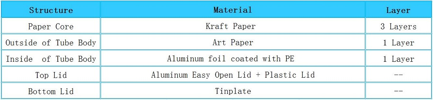 Structure of Aluminum Foil Easy Peel Off Paper Tea Tube