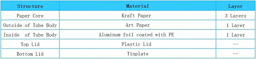 Structure of Plastic Top Eco-friendly Chocolate Ball Packaging Paper Tube