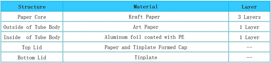 Structure of Tea Cans Packaging with Tinplate Cap Paper Tube